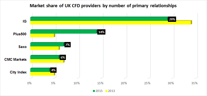 UK CFD market share