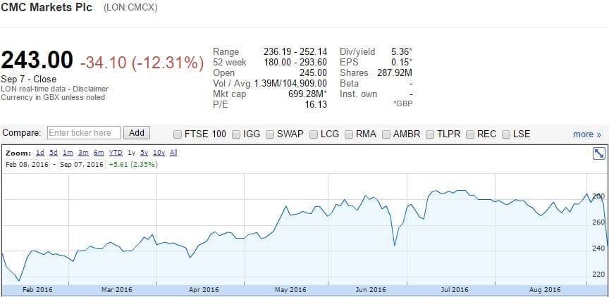 cmc-markets-share-price-sep2016