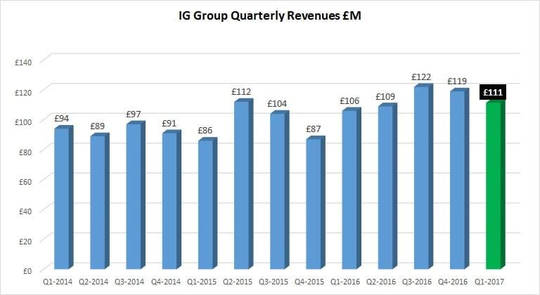 ig-group-q1-2016-revenues