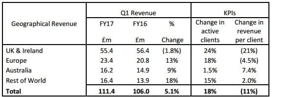 ig-group-geo-revenue-q1-2016