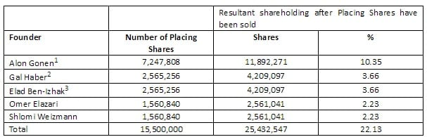 plus500-founders-sell-shares