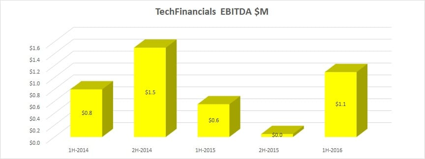 techfinancials-1h-2016-ebitda