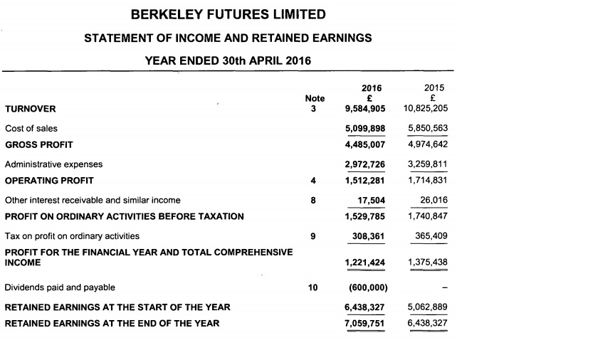 Berkeley Futures 2015 income statement