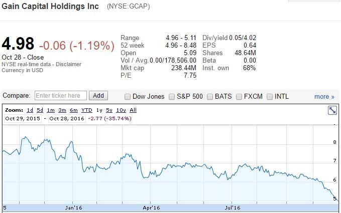 gcap-share-price-graph-oct2016