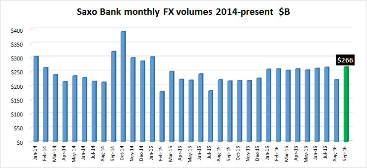 saxo-bank-volume-sept2016