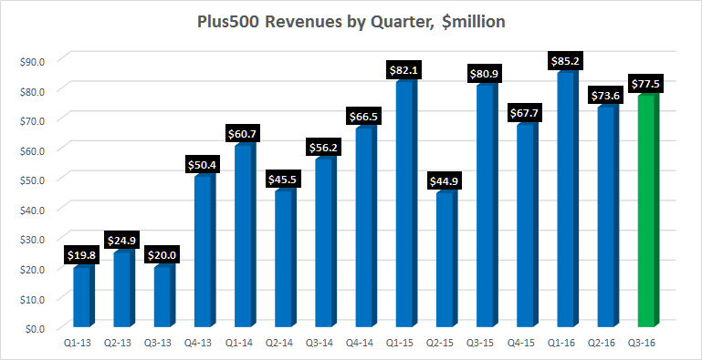 Plus500 Quarterly Revenue