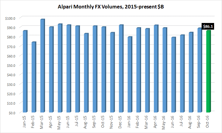 alpari-volumes-oct2016
