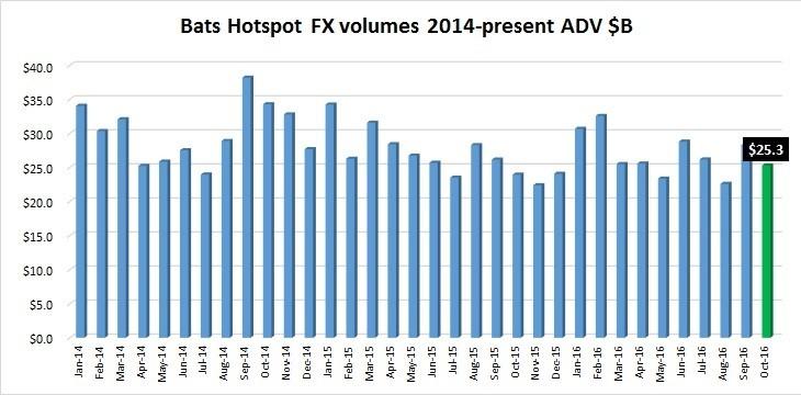 bats-hotspot-fx-volumes-oct2016
