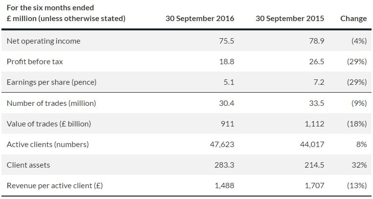cmc-markets-2017-1h-results-table