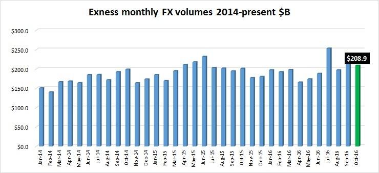 exness-volumes-oct2016