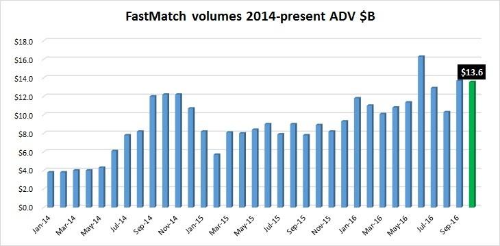 fastmatch-volumes-oct2016