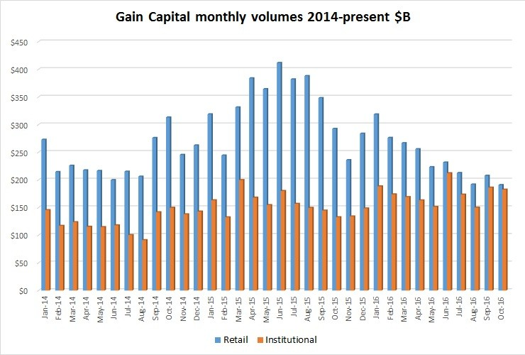 gain-capital-oct2016-volumes