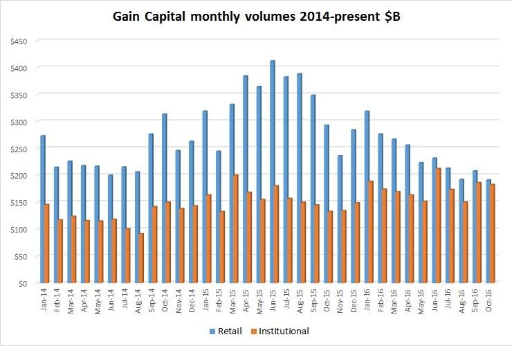 gain-capital-oct2016-volumes