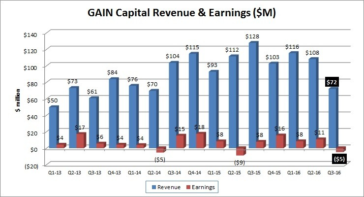 gain-capital-q3-2016-results