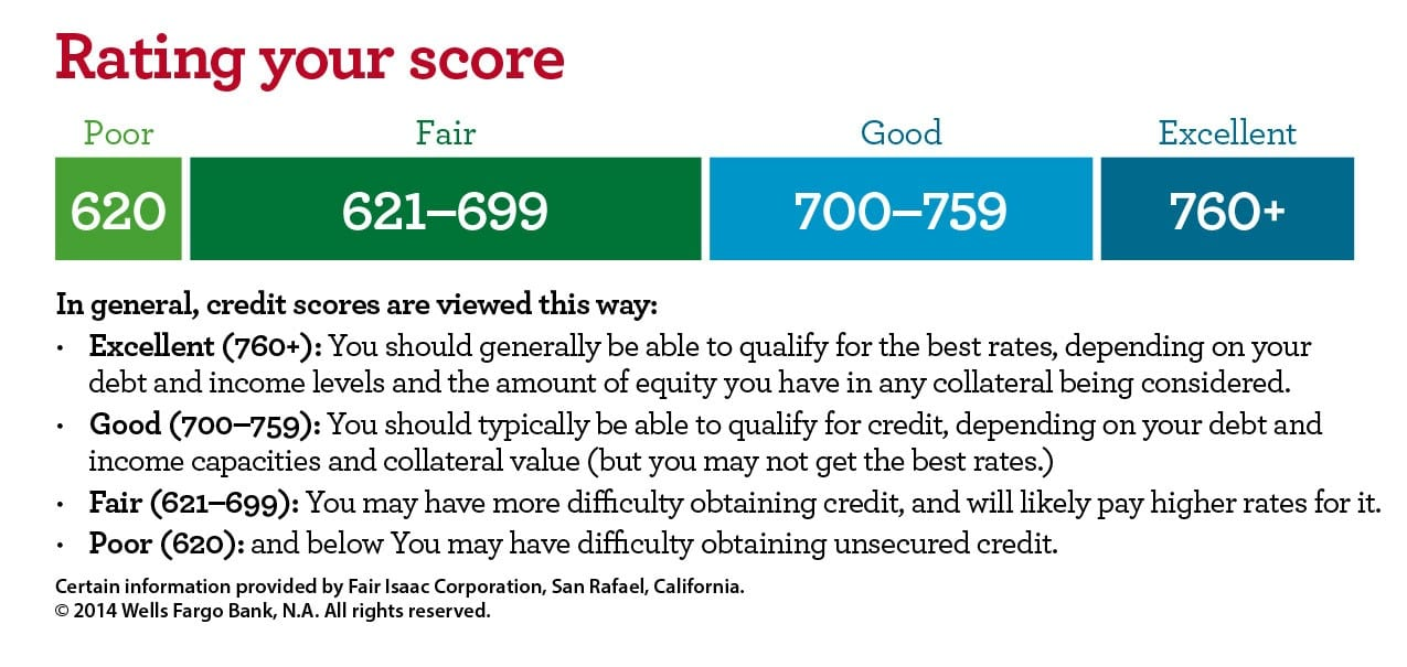 rating-your-credit-score