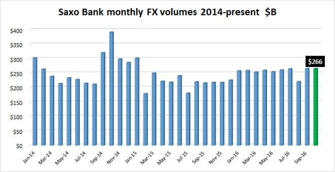 saxo-bank-volumes-october2016