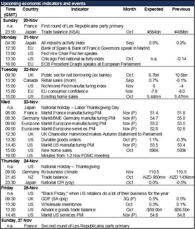 economic-indicators-nov-21