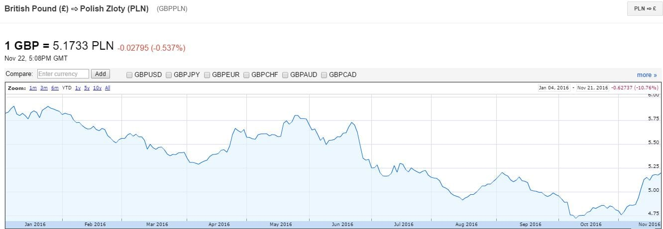YTD GBPPLN chart. Courtesy: Google Finance