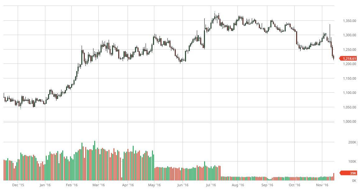 One-year gold price chart. Gold has sold off after the U.S. elections from around $1300 to now $1218.