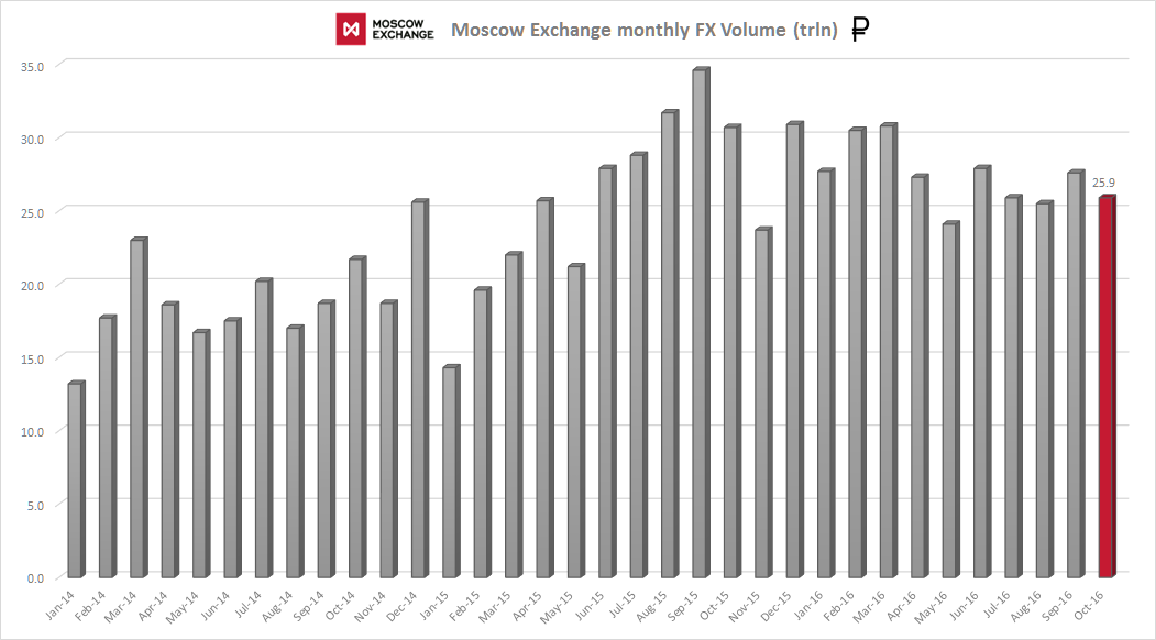 Moscow Exchange Forex Volumes Chart