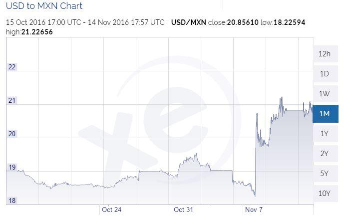 One-month USD/MXN chart. Showing the peso sell-off after the U.S. elections on November 8th.