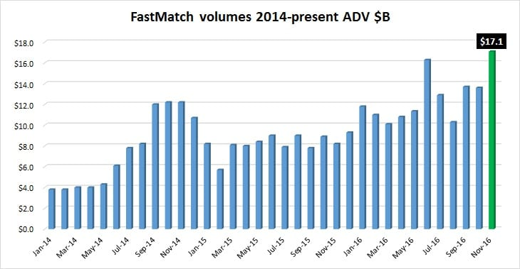 fastmatch-volumes-nov2016