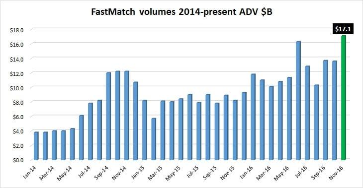 fastmatch-volumes-nov2016