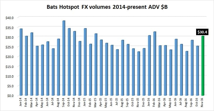 hotspot-fx-volumes-nov2016