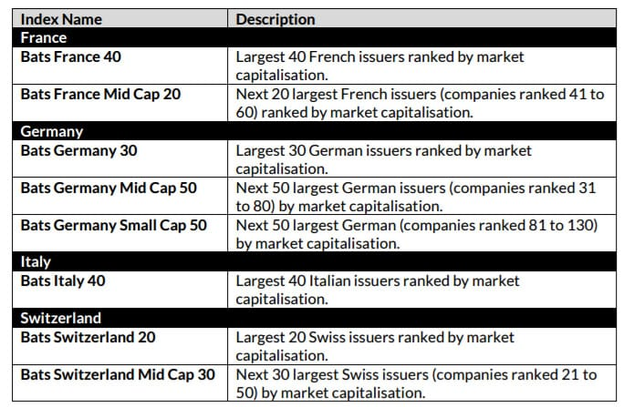 Bats launches new benchmark indices for French, German
