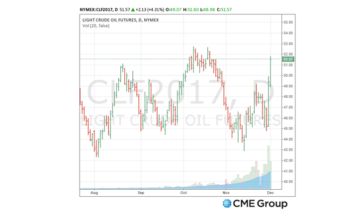 CME Group's energy sector led by oil trading hits all-time