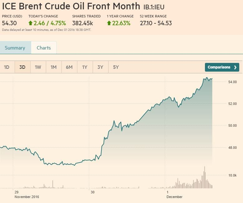 3-day ICE Brent Crude Oil  chart. Courtesy: Financial Times