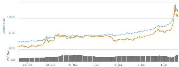 Dash-price-graph-Jan2016.jpg