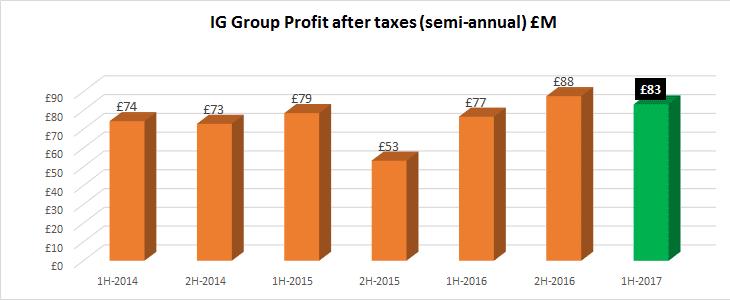 IG Group profit