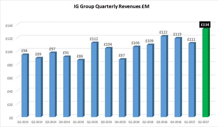IG Group revenue