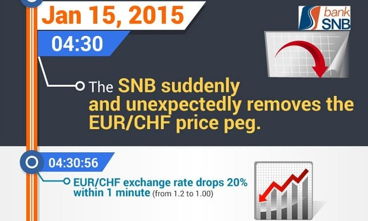 How Forex Brokers Went Bankrupt Overnight amid EURCHF Flash Crash