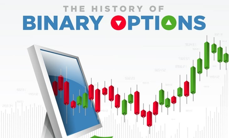 history of binary options