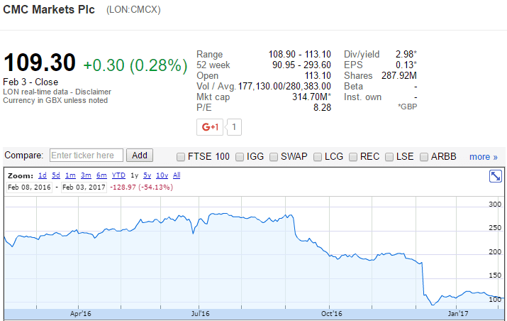 CMCX share price