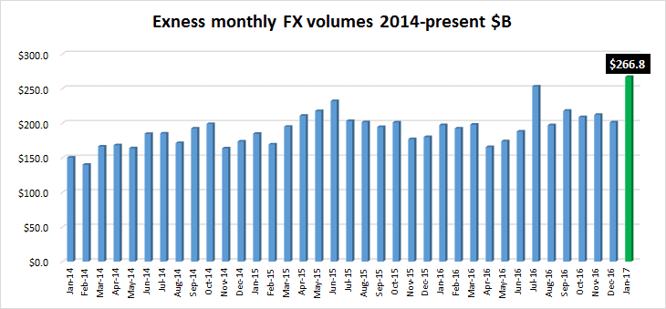forex broker volume