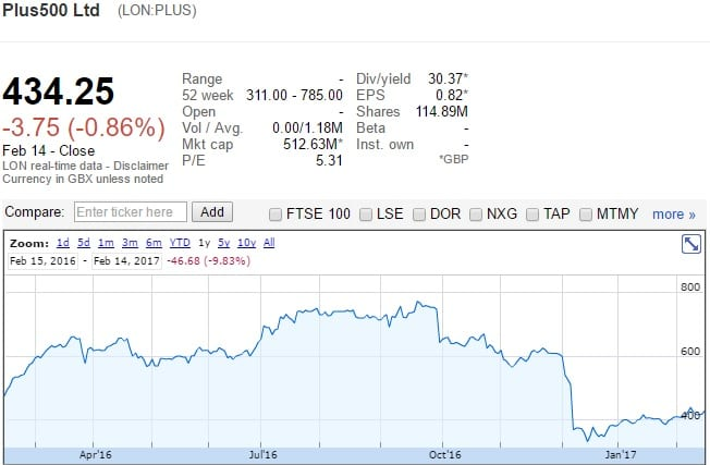 plus 500 stock price