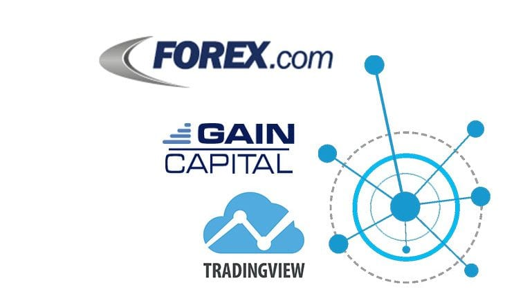 FOREX com partners with TradingView and launches advanced