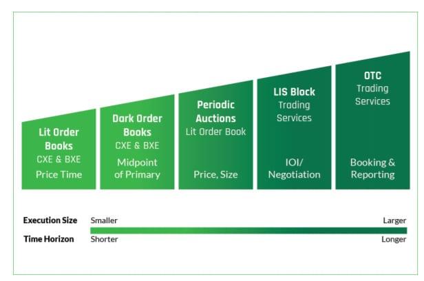 Buy side trading strategies
