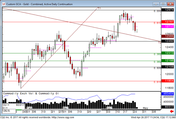 Gold buyers set to return?