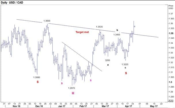 USDCAD recovery potential ahead