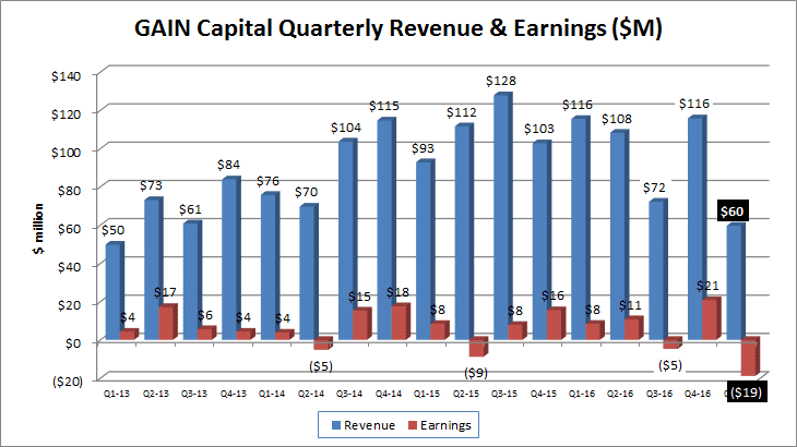 Gain Capital reports 1Q loss