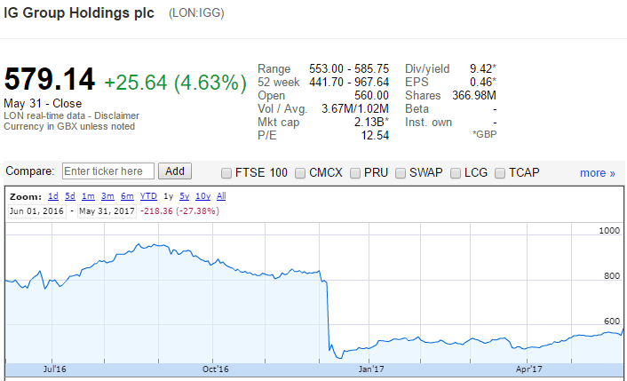IG Group share price graph