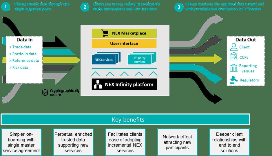 Nex Optimisation Plans To Bring Additional Services Onto Nex Infinity