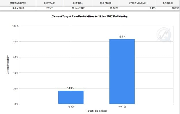 fed rate probabilities