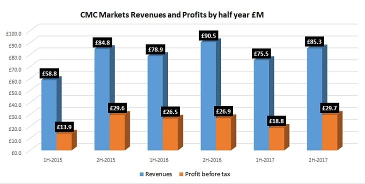 CMC Markets 2017 revenue profit