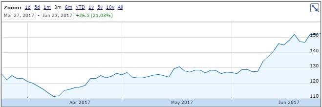 CMC Markets share price Jun2017