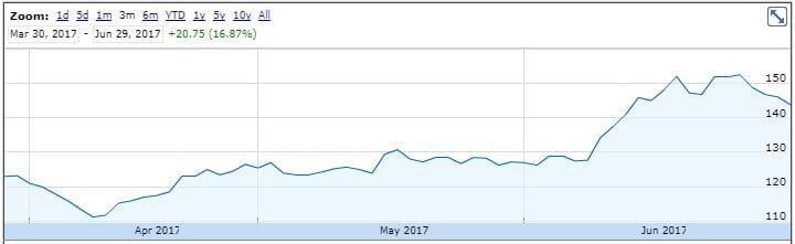 CMC Markets share price